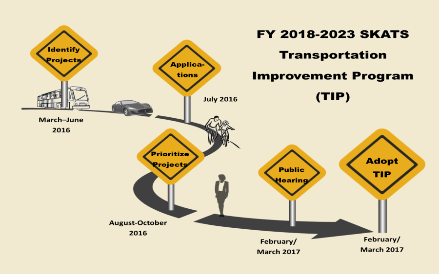 Roadmap for the SKATS FY 2018-2023 TIP