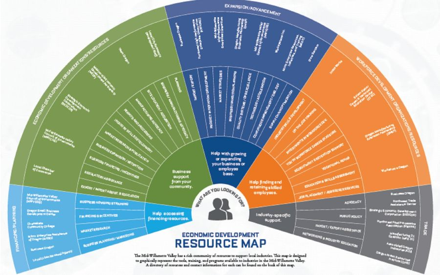 Image of the Resource Map for Economic Development